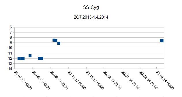 SS Cyg